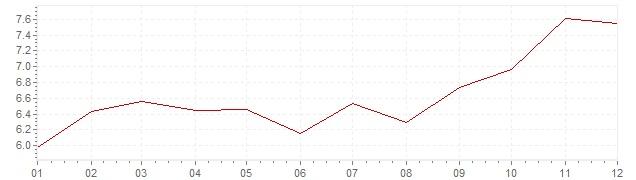Gráfico – inflação na Bélgica em 1980 (IPC)