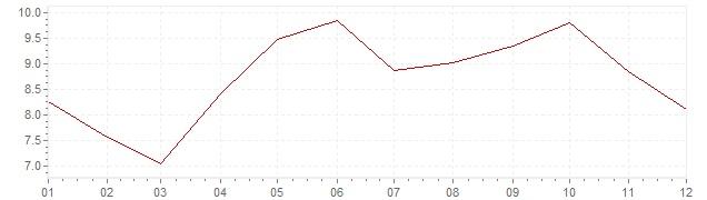 Chart - inflation Belgium 1982 (CPI)