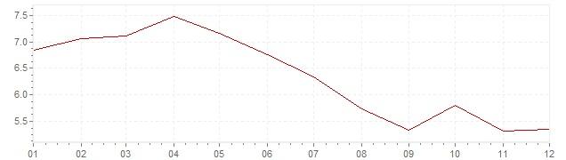 Grafico - inflazione Belgio 1984 (CPI)