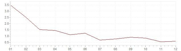 Grafico - inflazione Belgio 1986 (CPI)