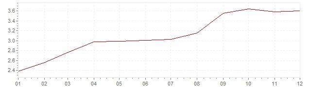 Chart - inflation Belgium 1989 (CPI)