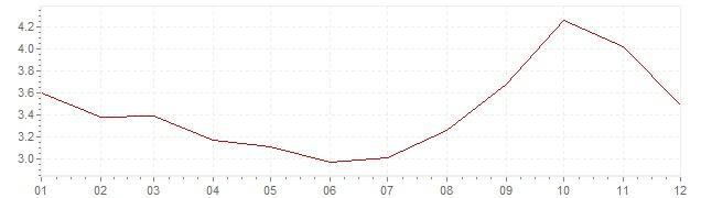 Grafico - inflazione Belgio 1990 (CPI)