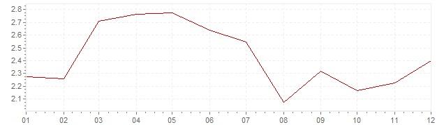 Grafico - inflazione Belgio 1992 (CPI)
