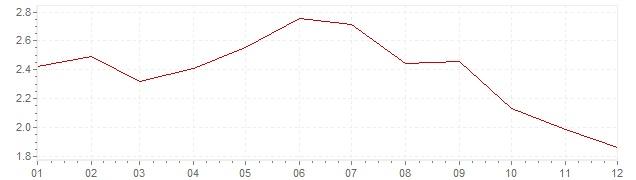 Grafico - inflazione Belgio 1994 (CPI)