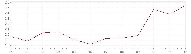 Grafiek - inflatie België 1996 (CPI)