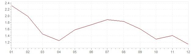 Grafiek - inflatie België 1997 (CPI)