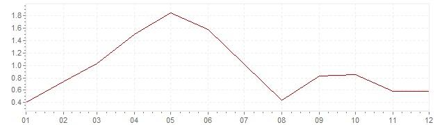 Grafiek - inflatie België 1998 (CPI)