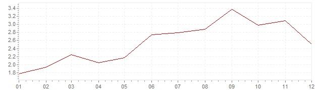 Grafiek - inflatie België 2000 (CPI)