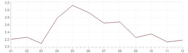 Grafiek - inflatie België 2001 (CPI)