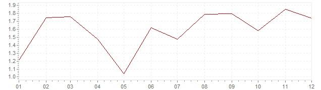 Grafiek - inflatie België 2003 (CPI)