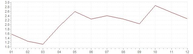 Gráfico - inflación de Bélgica en 2004 (IPC)