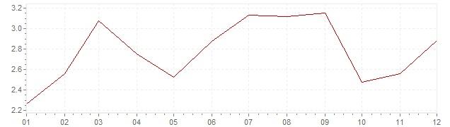 Grafico - inflazione Belgio 2005 (CPI)