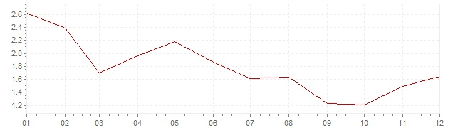 Gráfico - inflación de Bélgica en 2006 (IPC)