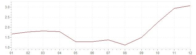 Grafiek - inflatie België 2007 (CPI)