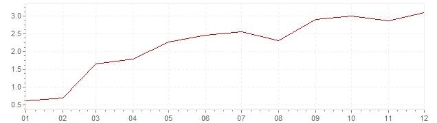 Grafiek - inflatie België 2010 (CPI)