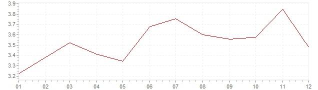 Grafiek - inflatie België 2011 (CPI)