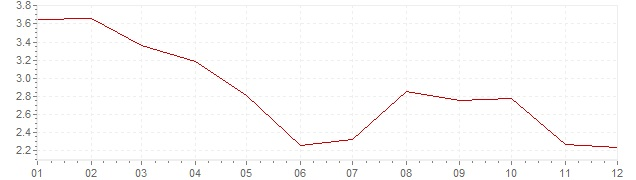 Grafiek - inflatie België 2012 (CPI)