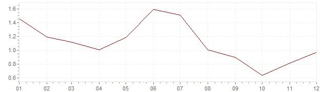 Gráfico – inflação na Bélgica em 2013 (IPC)