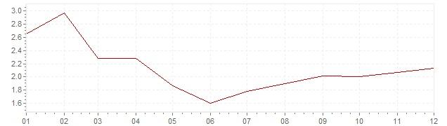 Grafiek - inflatie België 2017 (CPI)