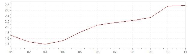 Chart - inflation Belgium 2018 (CPI)