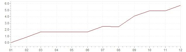 Grafico - inflazione Canada 1950 (CPI)