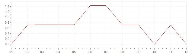 Grafico - inflazione Canada 1954 (CPI)