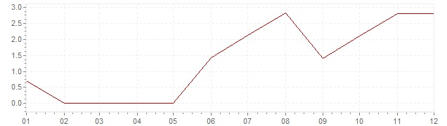 Graphik - Inflation Canada 1956 (IPC)