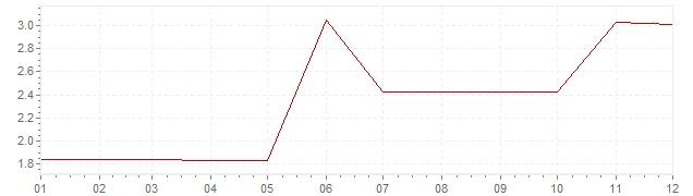Graphik - Inflation Canada 1965 (IPC)