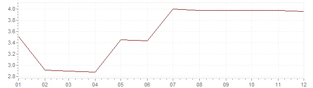 Grafico - inflazione Canada 1967 (CPI)