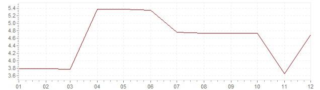 Grafico - inflazione Canada 1969 (CPI)