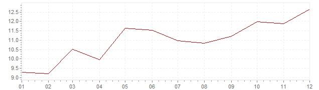 Graphik - Inflation Kanada 1974 (VPI)