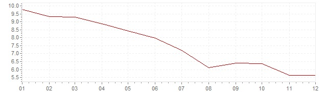 Graphik - Inflation Canada 1976 (IPC)