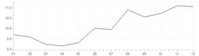 Graphik - Inflation Canada 1980 (IPC)