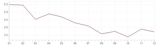 Gráfico - inflación de Canadá en 1984 (IPC)