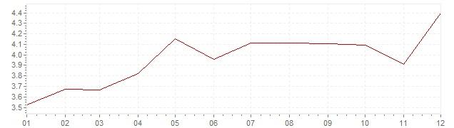 Graphik - Inflation Canada 1985 (IPC)