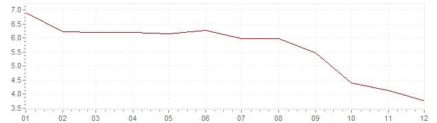 Graphik - Inflation Canada 1991 (IPC)