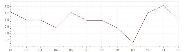 Graphik - Inflation Canada 1998 (IPC)