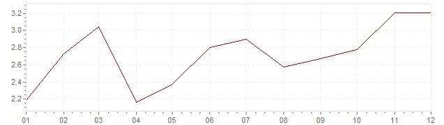 Grafico - inflazione Canada 2000 (CPI)
