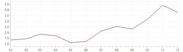 Graphik - Inflation Canada 2002 (IPC)