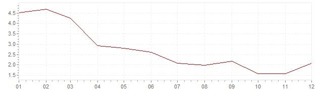 Grafico - inflazione Canada 2003 (CPI)