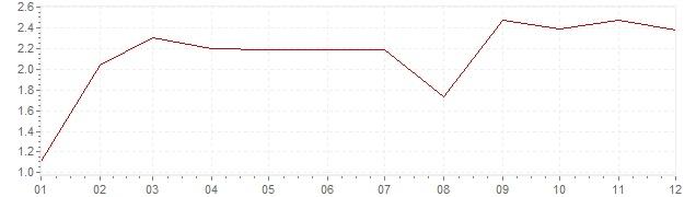 Graphik - Inflation Canada 2007 (IPC)