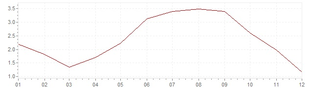 Grafico - inflazione Canada 2008 (CPI)