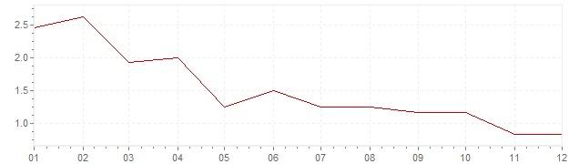 Graphik - Inflation Canada 2012 (IPC)