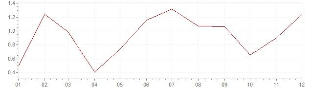 Graphik - Inflation Canada 2013 (IPC)