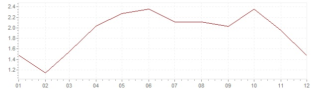 Graphik - Inflation Canada 2014 (IPC)