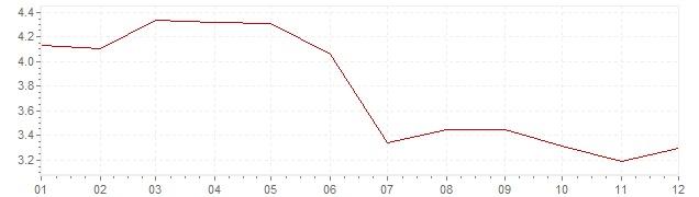 Grafiek - geharmoniseerde inflatie Europa 1992 (HICP)