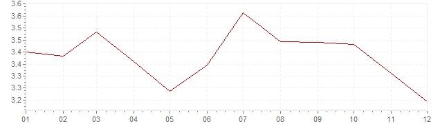 Chart - harmonised inflation Europe 1993 (HICP)