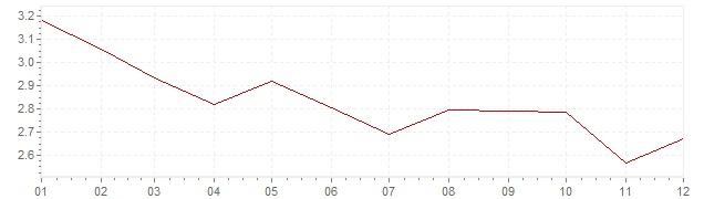 Chart - harmonised inflation Europe 1994 (HICP)