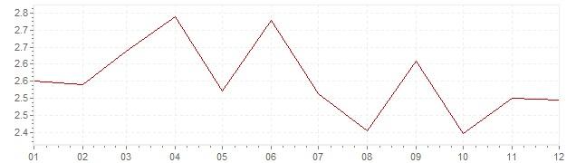 Grafico - inflazione armonizzata Europa 1995 (HICP)