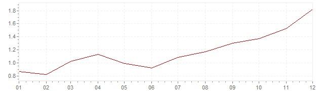 Chart - harmonised inflation Europe 1999 (HICP)